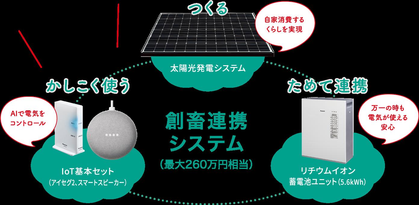 創畜連携システム(最大260万円相当)
