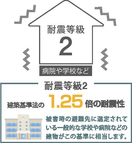 耐震等級2 被害時の避難先に選定されている一般的な学校や病院などの建物がこの基準に相当します。