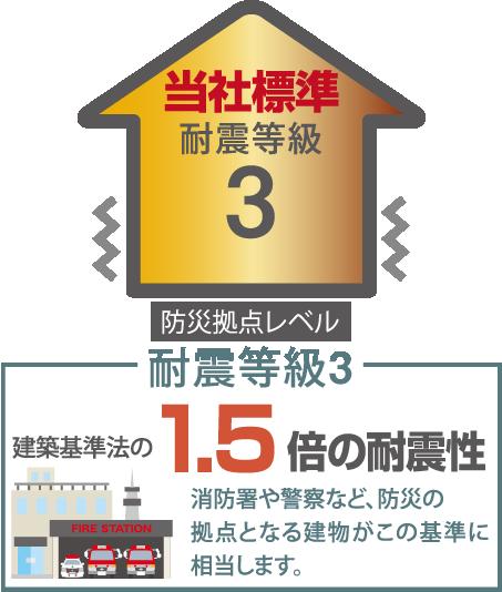 耐震等級3 消防署や警察など、防災の拠点となる建物がこの基準に相当します。