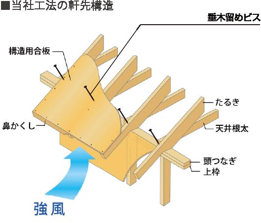 ■当社工法の軒先構造
