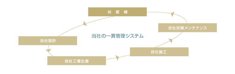 当社の一貫管理システム