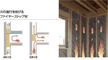 火の進行を妨げる「ファイヤーストップ構造」