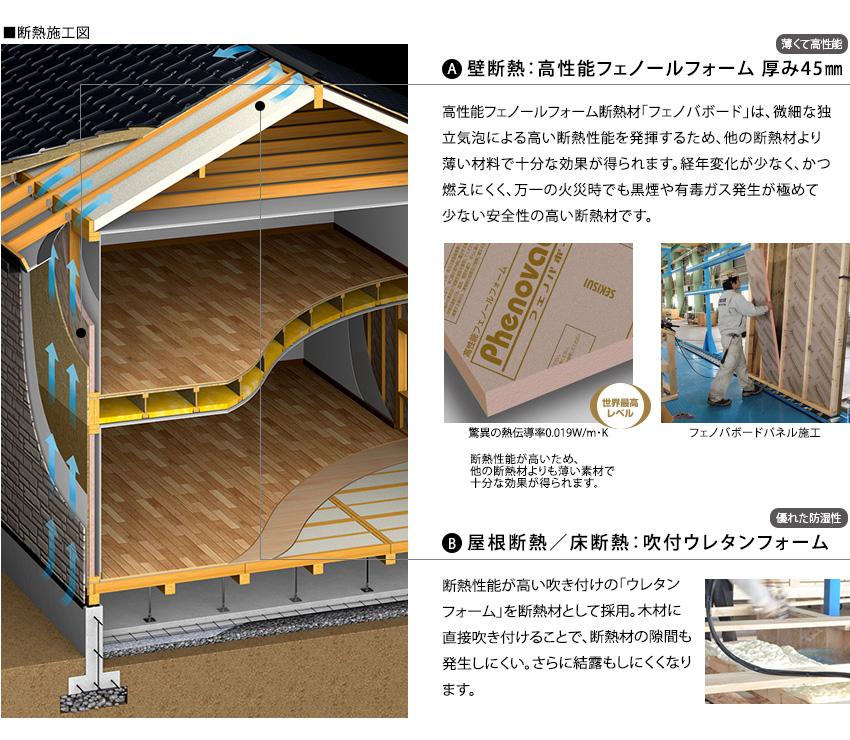 「壁断熱:高性能フェノールフォーム 厚み45㎜」高性能フェノールフォーム断熱材「フェノバボード」は、微細な独立気泡による高い断熱性能を発揮するため、他の断熱材より薄い材料で十分な効果が得られます。経年変化が少なく、かつ燃えにくく、万一の火災時でも黒煙や有毒ガス発生が極めて少ない安全性の高い断熱材です。「屋根断熱/床断熱:吹付ウレタンフォーム」断熱性能が高い吹き付けの「ウレタンフォーム」を断熱材として採用。木材に直接吹き付けることで、断熱材の隙間も発生しにくい。さらに結露もしにくくなります。