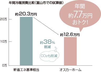 年間冷暖房費比較(富山市での試算値)