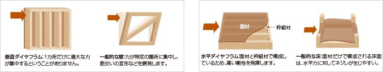 水平ダイヤフラム:面材と枠組材で構成しているため、高い剛性を発揮します。一般的な床:面材だけで構成される床面は、水平力に対してネジレが生じやすい。垂直ダイヤフラム:1カ所だけに過大な力が集中するということがありません。一般的な壁:力が特定の箇所に集中し、筋交いの変形などを誘発します。