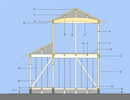 木造軸組工法断面図