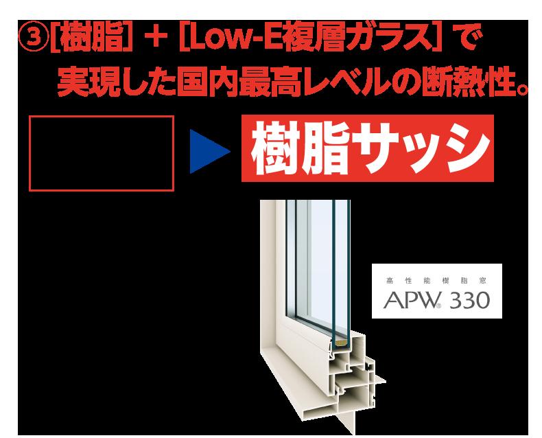 [樹脂]+[Low-E複層ガラス]で実現した国内最高レベルの断熱性。