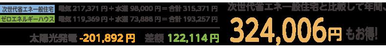 次世代省エネ一般住宅と比較して年間、324,006円もお得!