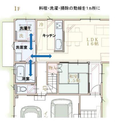 家事動線イラスト (2)