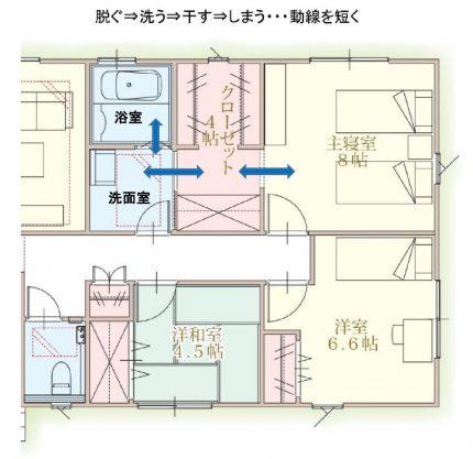 家事動線イラスト (3)