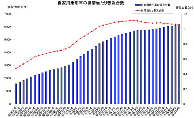 世帯 あたり の 自家用 車 が 多い 都 道府県